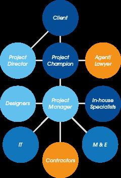 Project Management Diagram Image